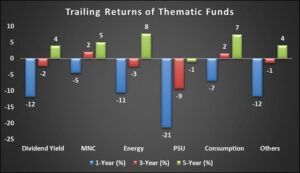 Thematic Funds Growth in India